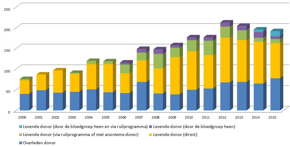 Getalen niertransplantatie 2000-2015